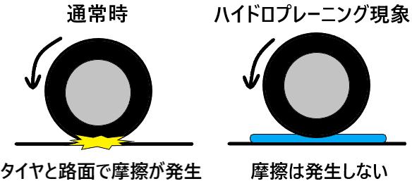 タイヤと路面での摩擦の発生